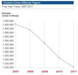 FBI Violent Crime Trends